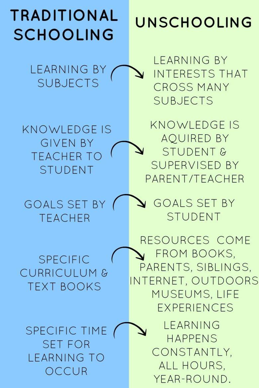 tradschooling-unschooling